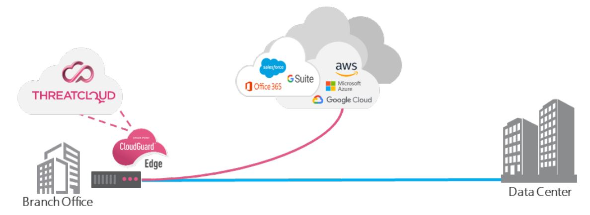 SDWAN Solutions SDWAN 1-2-3 with Security