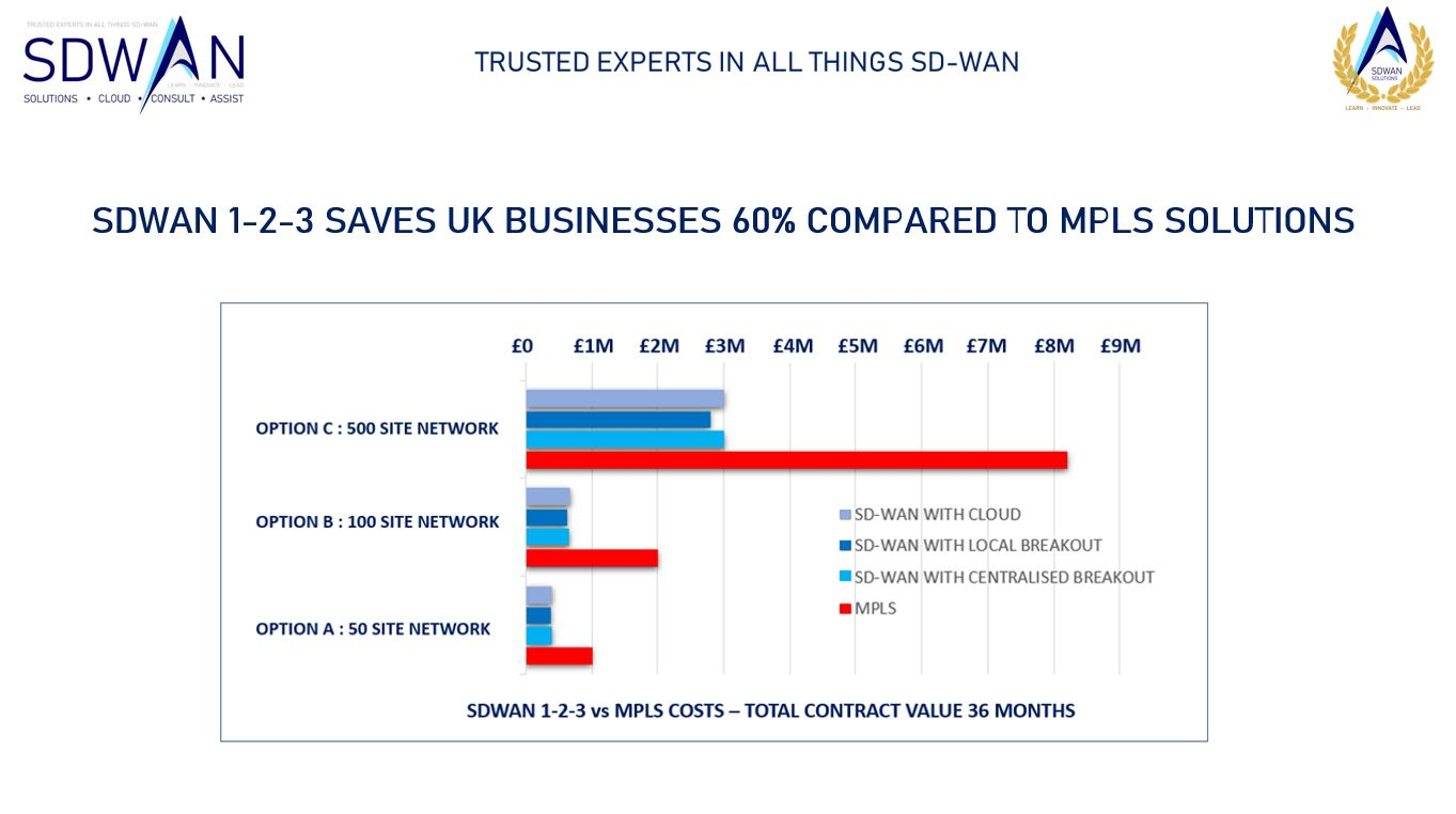 SDWAN 1-2-3 REDUCES COMPARABLE MPLS BY UP TO 60%